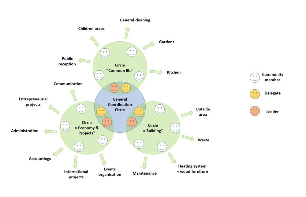 Arterra Bizimodu organisation circles