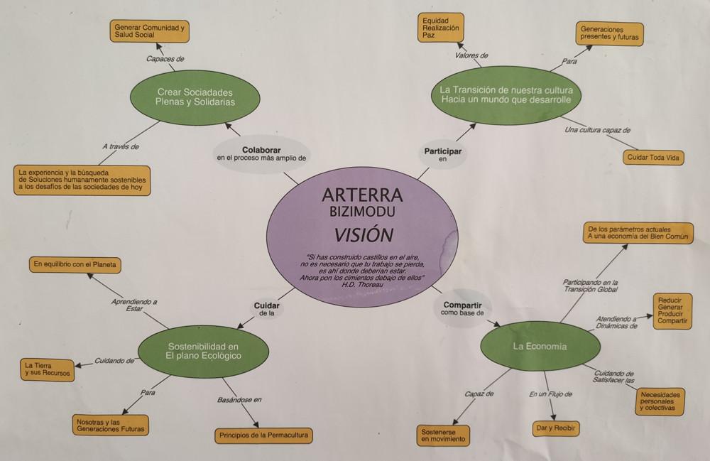 Arterra Bizimodu Intentions